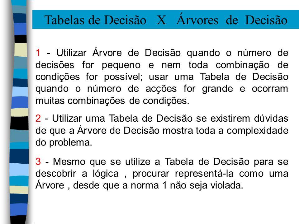Tabelas de Decisão X Árvores de Decisão 1 - Utilizar Árvore de Decisão quando o número de decisões for pequeno e nem toda combinação de condições for