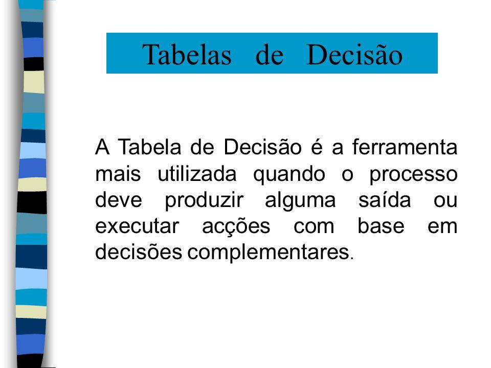 Tabelas de Decisão A Tabela de Decisão é a ferramenta mais utilizada quando o processo deve produzir alguma saída ou executar acções com base em decis