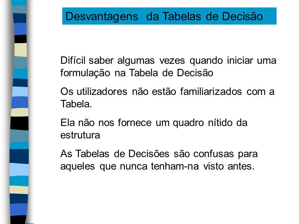 Desvantagens da Tabelas de Decisão Difícil saber algumas vezes quando iniciar uma formulação na Tabela de Decisão Os utilizadores não estão familiariz