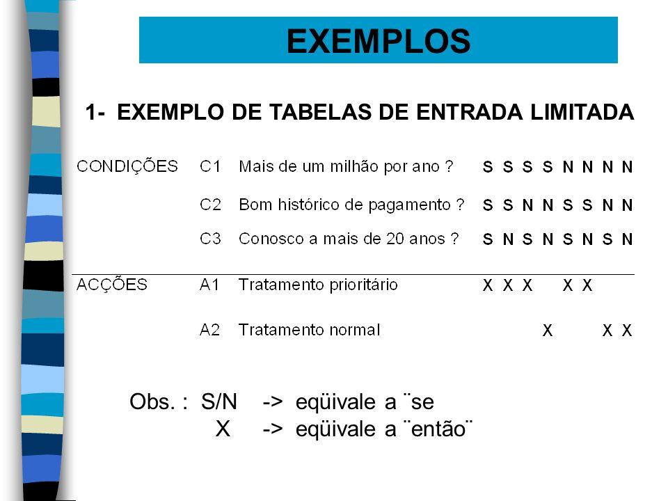 EXEMPLOS 1- EXEMPLO DE TABELAS DE ENTRADA LIMITADA Obs. : S/N -> eqüivale a ¨se X-> eqüivale a ¨então¨