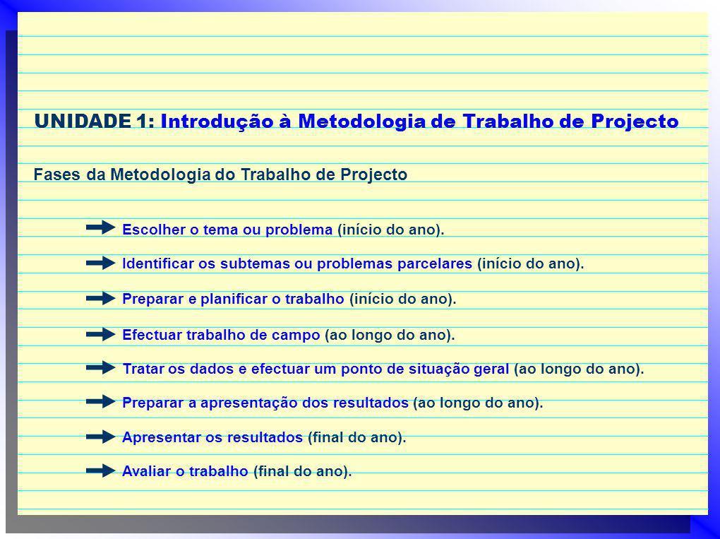 UNIDADE 1: Introdução à Metodologia de Trabalho de Projecto Fases da Metodologia do Trabalho de Projecto Escolher o tema ou problema (início do ano).