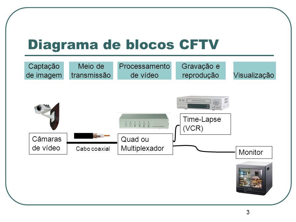 3 Diagrama de blocos CFTV Câmaras de vídeo Quad ou Multiplexador Cabo coaxial Time-Lapse (VCR) Monitor Captação de imagem Meio de transmissão Processamento de vídeo Gravação e reproduçãoVisualização