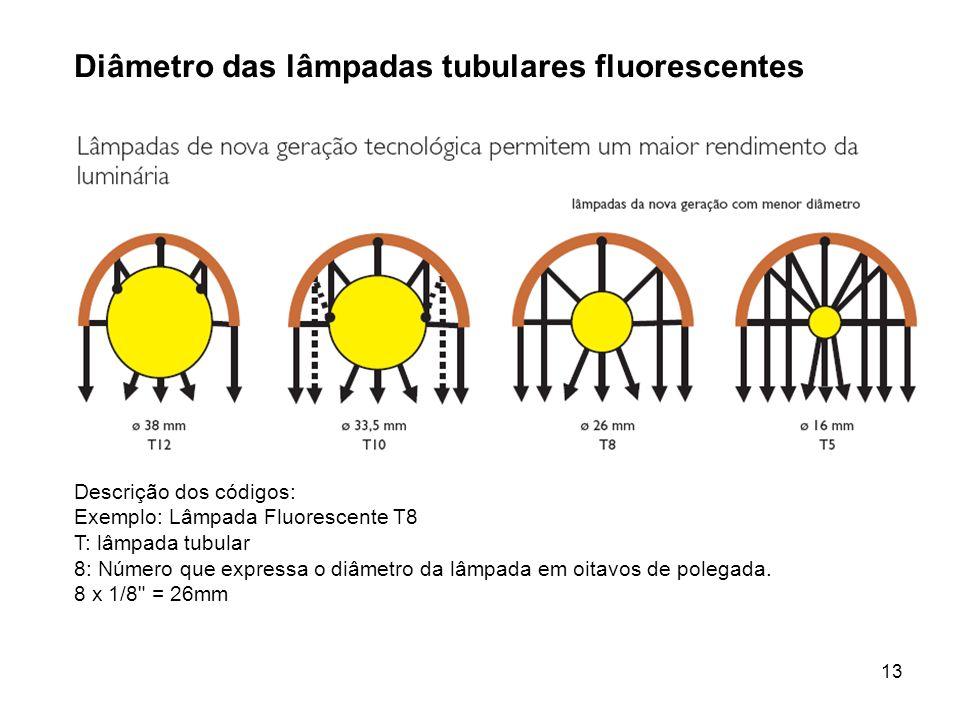 13 Diâmetro das lâmpadas tubulares fluorescentes Descrição dos códigos: Exemplo: Lâmpada Fluorescente T8 T: lâmpada tubular 8: Número que expressa o d