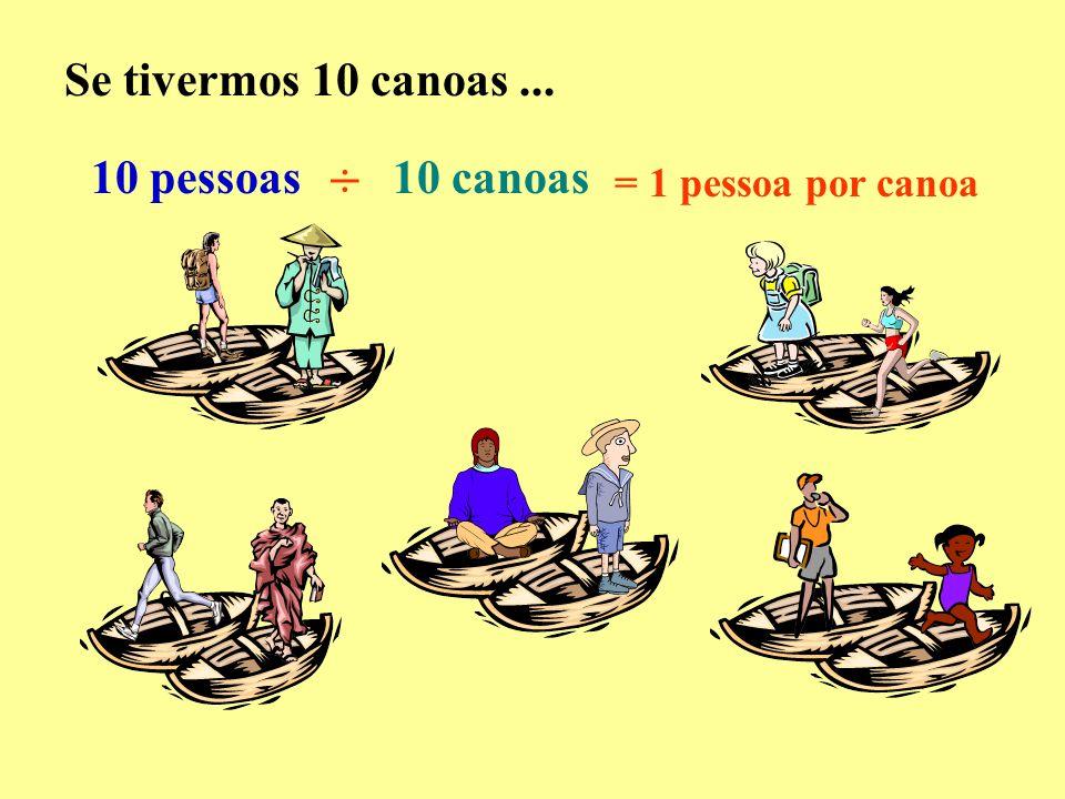 Se tivermos 10 canoas... 10 pessoas10 canoas ÷ = 1 pessoa por canoa