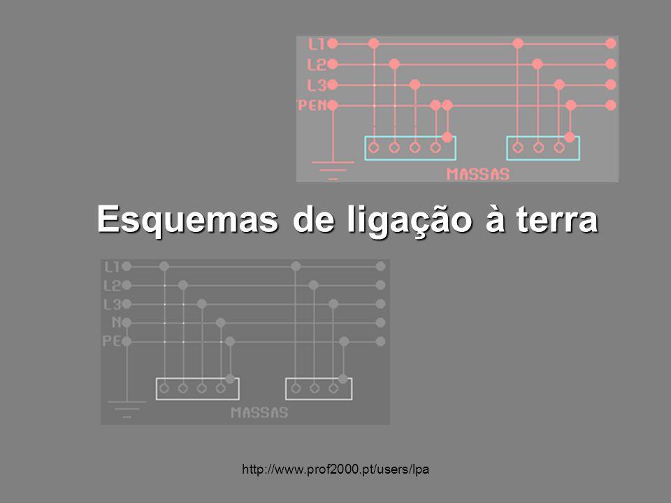 http://www.prof2000.pt/users/lpa Esquemas de ligação à terra