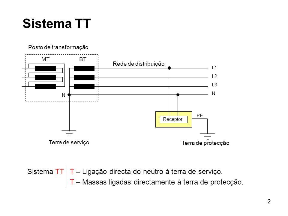 3 Sistema TT O sistema TT é o mais comum, sendo aplicado na generalidade das alimentações de energia eléctrica.