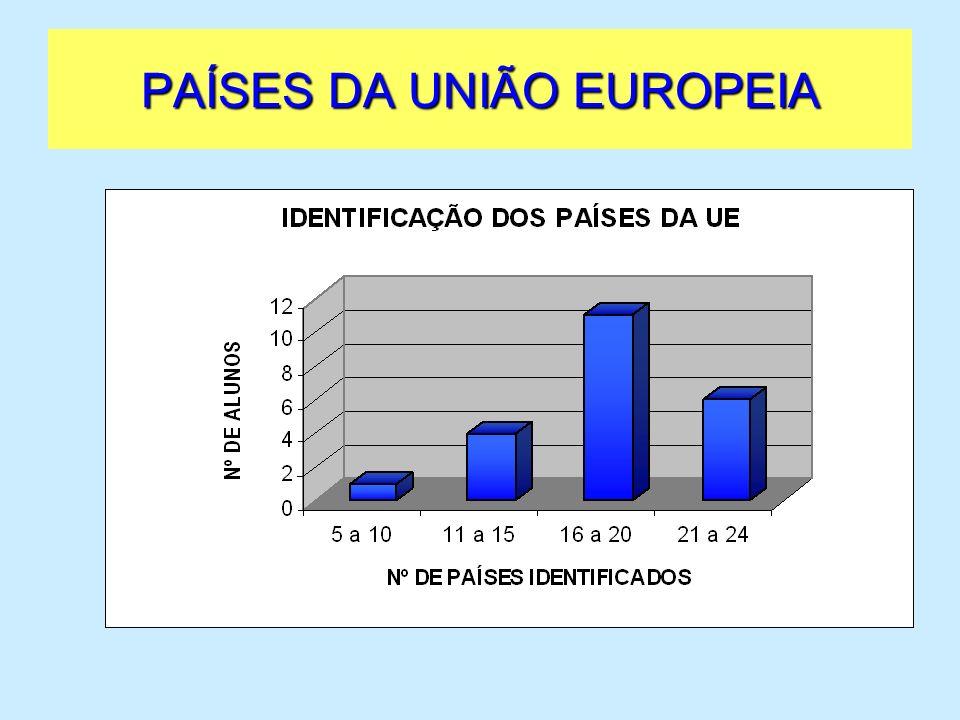 Em 24 alunos… nenhum conseguiu identificar os 25 países da União Europeia; 1 aluno identificou 24 países; 4 alunos (16,7%) identificaram 18 países; 3 alunos (12,5%) identificaram 17 países