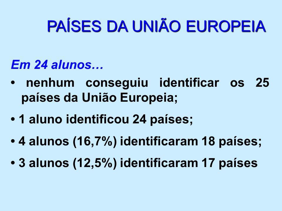Em 24 alunos… nenhum conseguiu identificar os 25 países da União Europeia; 1 aluno identificou 24 países; 4 alunos (16,7%) identificaram 18 países; 3