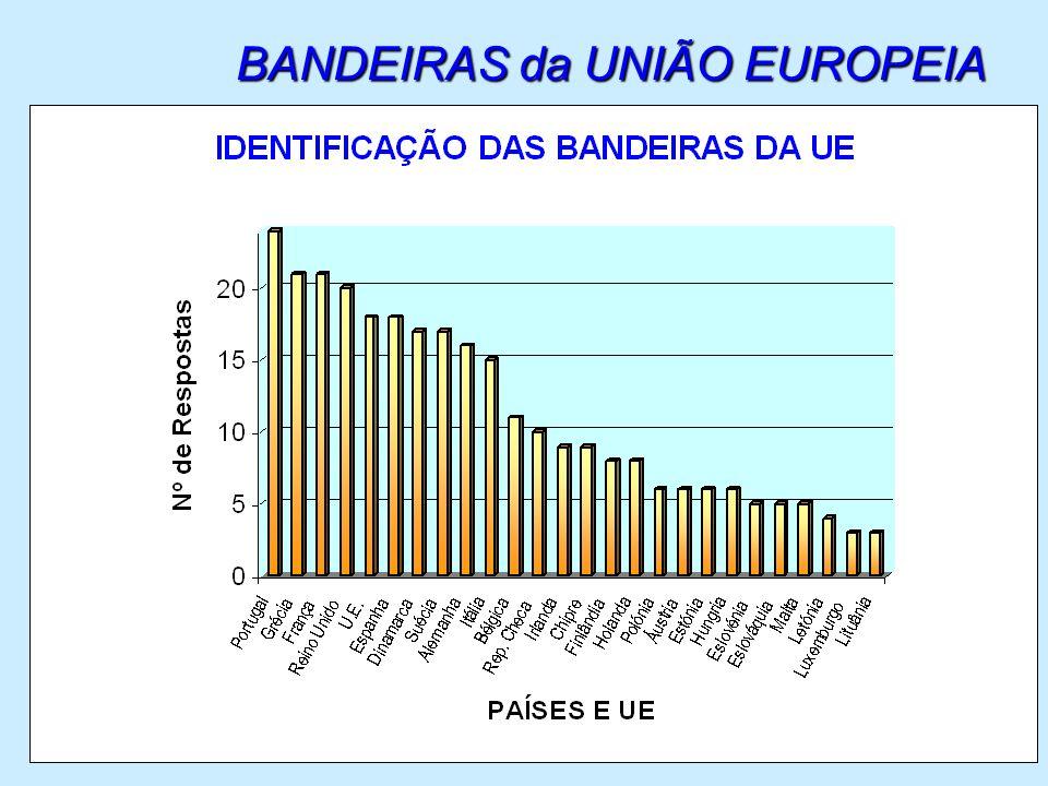 Em 24 alunos… só 1 aluno conseguiu identificar as 26 bandeiras (dos países da UE e da própria UE); 1 aluno só conseguiu identificar 3 bandeiras (Portugal, Grécia e França).