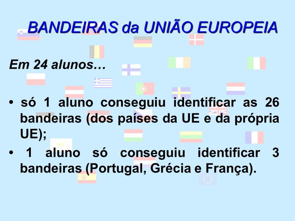 HINOS E LEMAS dos PAÍSES EUTUNÓS (PORTUGAL, ESPANHA, FRANÇA e ITÁLIA) Em 24 alunos… todos desconhecem o hino da União Europeia, da Itália e da Espanha; só 14 sabem o nome do hino nacional português (A Portuguesa); só 3 alunos sabem o lema da França (Liberdade, Fraternidade, Igualdade); 6 alunos sabem o nome do hino nacional francês (A Marselhesa); 3 alunos sabem o nome do hino nacional do Reino Unido (God Save the Queen).