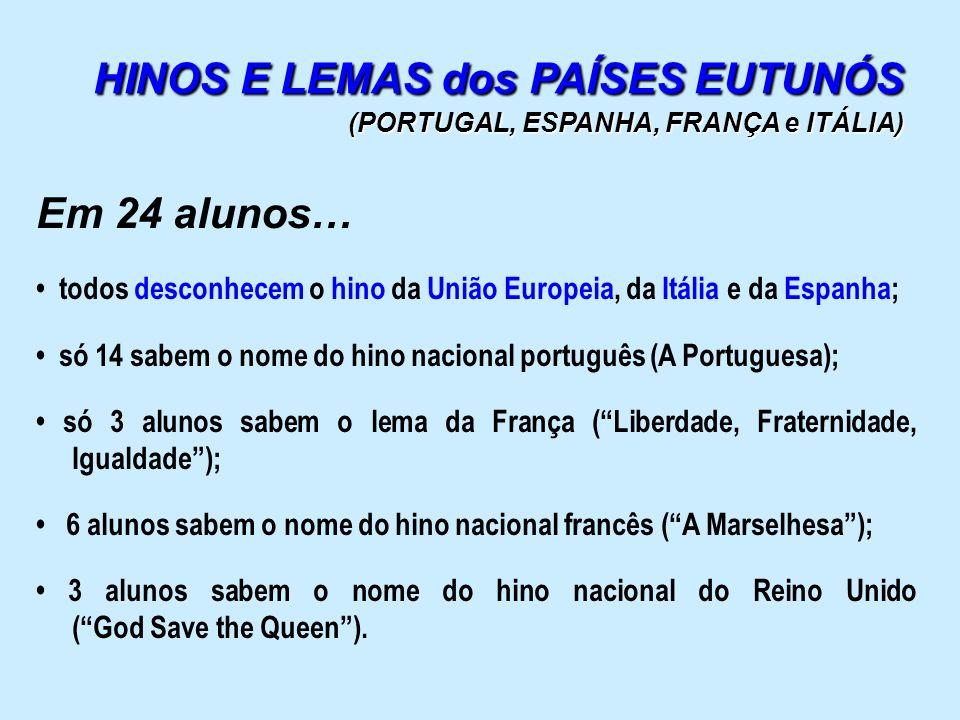 HINOS E LEMAS dos PAÍSES EUTUNÓS (PORTUGAL, ESPANHA, FRANÇA e ITÁLIA) Em 24 alunos… todos desconhecem o hino da União Europeia, da Itália e da Espanha