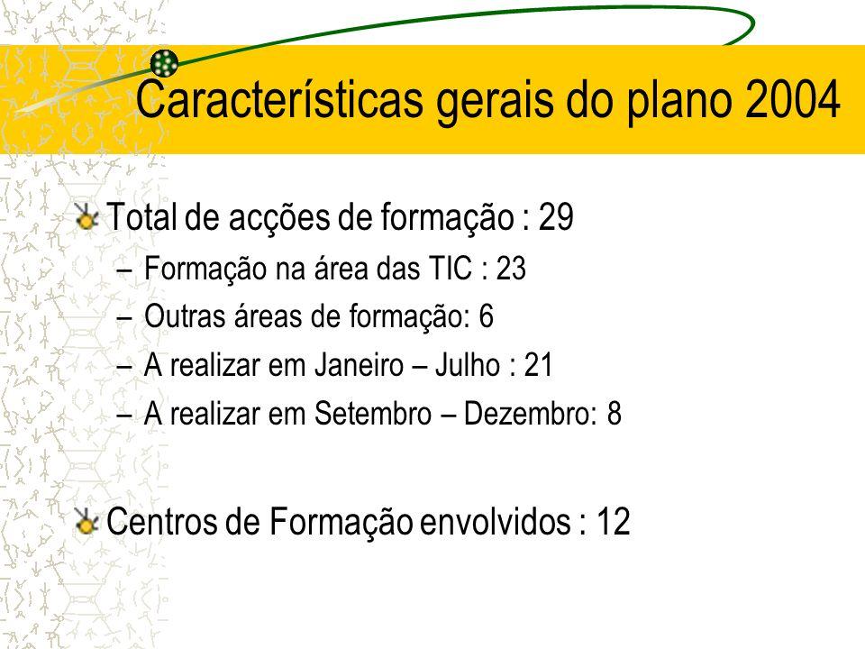 Características gerais do plano 2004 Total de acções de formação : 29 –Formação na área das TIC : 23 –Outras áreas de formação: 6 –A realizar em Janeiro – Julho : 21 –A realizar em Setembro – Dezembro: 8 Centros de Formação envolvidos : 12