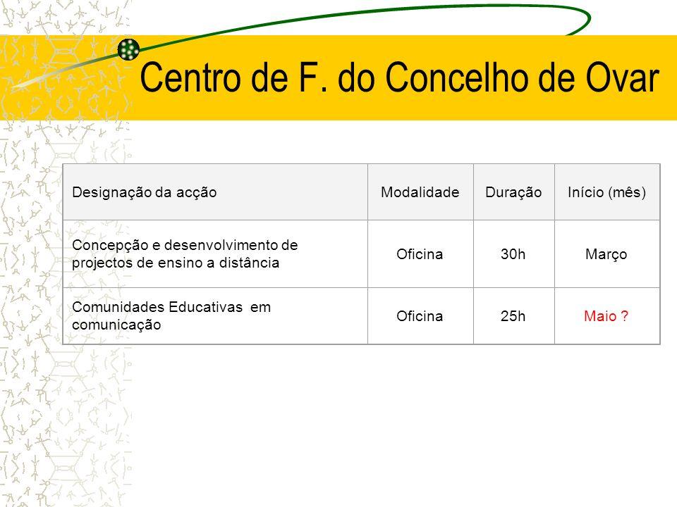 Centro de F. do Concelho de Ovar Designação da acçãoModalidadeDuraçãoInício (mês) Concepção e desenvolvimento de projectos de ensino a distância Ofici