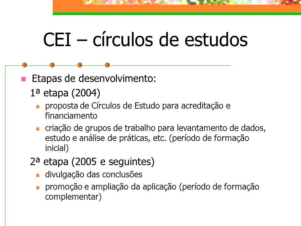 CEI – círculos de estudos Etapas de desenvolvimento: 1ª etapa (2004) proposta de Círculos de Estudo para acreditação e financiamento criação de grupos