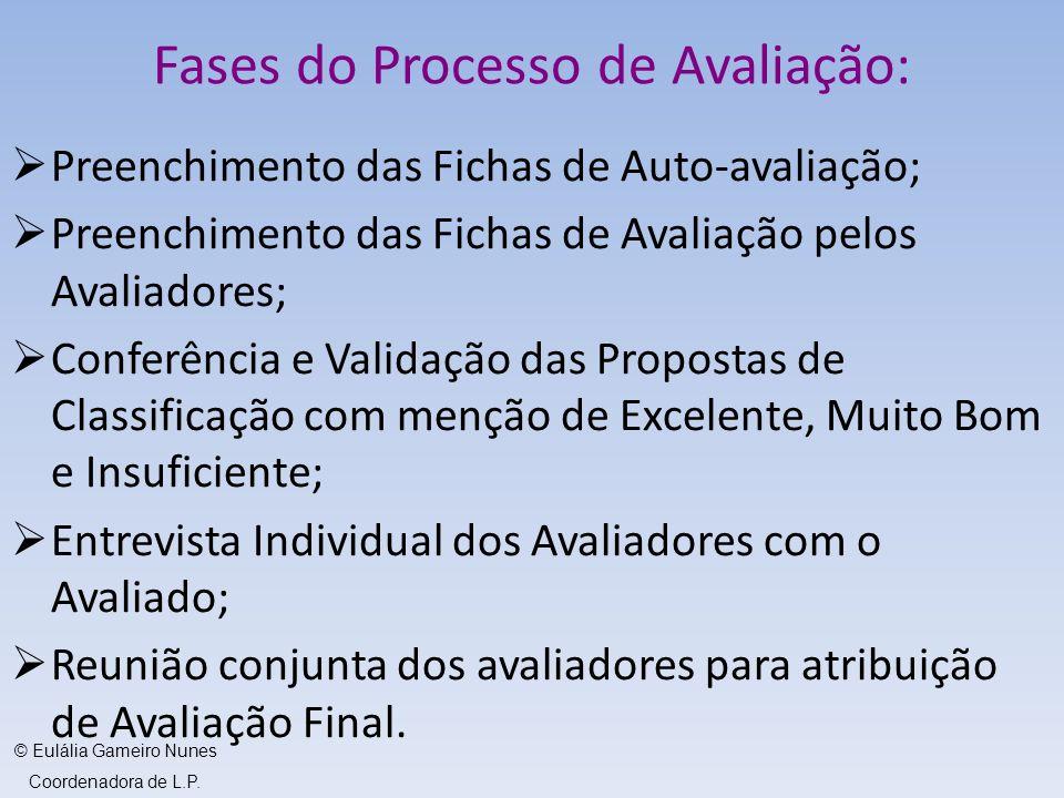 Fases do Processo de Avaliação: Preenchimento das Fichas de Auto-avaliação; Preenchimento das Fichas de Avaliação pelos Avaliadores; Conferência e Val