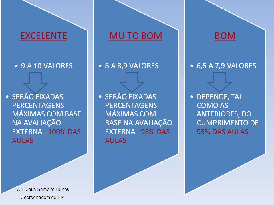 EXCELENTE 9 A 10 VALORES SERÃO FIXADAS PERCENTAGENS MÁXIMAS COM BASE NA AVALIAÇÃO EXTERNA - 100% DAS AULAS MUITO BOM 8 A 8,9 VALORES SERÃO FIXADAS PERCENTAGENS MÁXIMAS COM BASE NA AVALIAÇÃO EXTERNA - 95% DAS AULAS BOM 6,5 A 7,9 VALORES DEPENDE, TAL COMO AS ANTERIORES, DO CUMPRIMENTO DE 95% DAS AULAS © Eulália Gameiro Nunes Coordenadora de L.P.