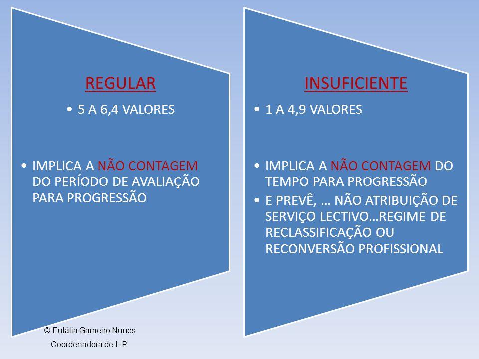 REGULAR 5 A 6,4 VALORES IMPLICA A NÃO CONTAGEM DO PERÍODO DE AVALIAÇÃO PARA PROGRESSÃO INSUFICIENTE 1 A 4,9 VALORES IMPLICA A NÃO CONTAGEM DO TEMPO PARA PROGRESSÃO E PREVÊ, … NÃO ATRIBUIÇÃO DE SERVIÇO LECTIVO…REGIME DE RECLASSIFICAÇÃO OU RECONVERSÃO PROFISSIONAL © Eulália Gameiro Nunes Coordenadora de L.P.