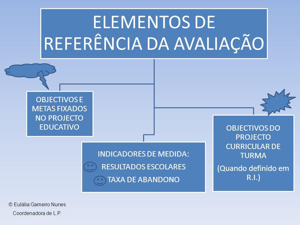ELEMENTOS DE REFERÊNCIA DA AVALIAÇÃO OBJECTIVOS E METAS FIXADOS NO PROJECTO EDUCATIVO INDICADORES DE MEDIDA: RESULTADOS ESCOLARES TAXA DE ABANDONO OBJECTIVOS DO PROJECTO CURRICULAR DE TURMA (Quando definido em R.I.) © Eulália Gameiro Nunes Coordenadora de L.P.