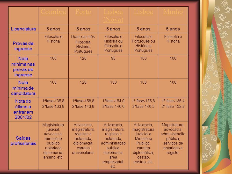 CoimbraPortoLisboa (Nova) LisboaMinho Licenciatura5 anos Provas de ingresso Filosofia e História Duas das três: Filosofia, História, Português Filosofia e História ou Filosofia e Português Filosofia e Português ou História e Português Filosofia e História Nota mínima nas provas de ingresso 10012095100 Nota mínima de candidatura 100120100 Nota do último a entrar em 2001/02 1ªfase-135,8 2ªfase-133,8 1ªfase-158,8 2ªfase-143,8 1ªfase-154,0 2ªfase-146,0 1ª fase-135,8 2ªfase-140,5 1ª fase-136,4 2ª fase-132,2 Saídas profissionais Magistratura judicial, advocacia, ministério público,notariado, diplomacia, ensino, etc.