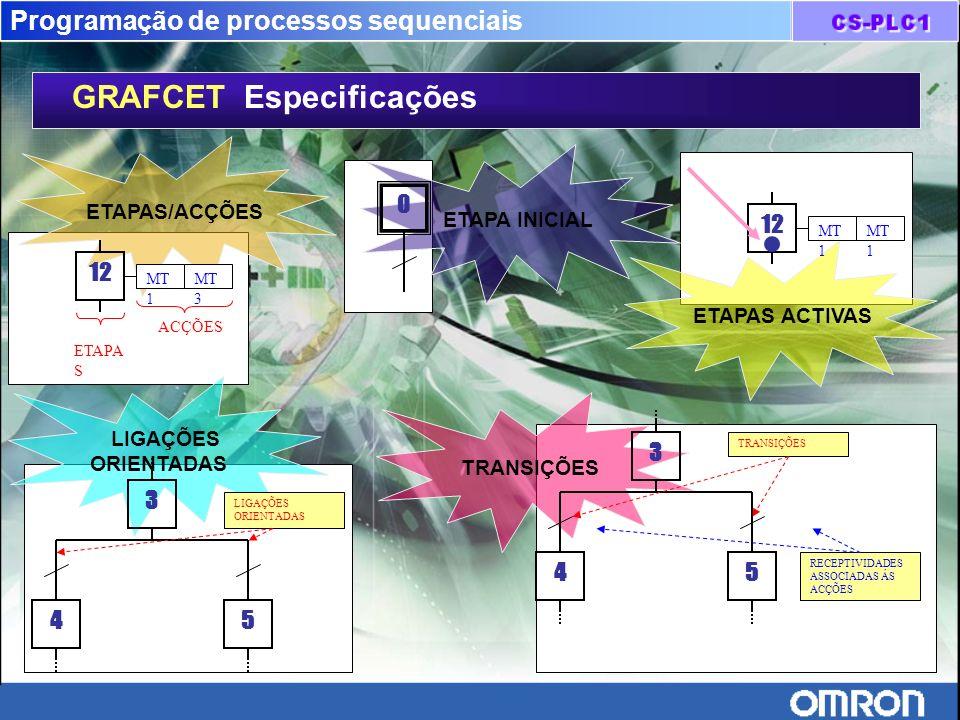 Programação de processos sequenciais GRAFCET Especificações ETAPAS/ACÇÕES ACÇÕES ETAPA S 12 MT 1 MT 3 ETAPAS ACTIVAS 12 MT 1 ETAPA INICIAL 0 TRANSIÇÕE