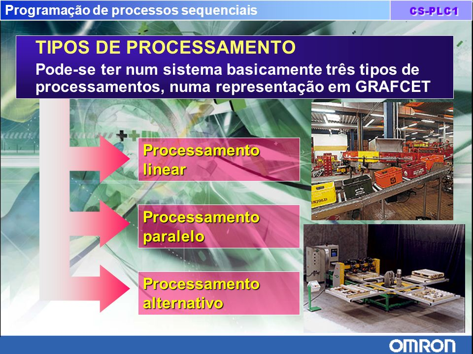Programação de processos sequenciais TIPOS DE PROCESSAMENTO Pode-se ter num sistema basicamente três tipos de processamentos, numa representação em GR