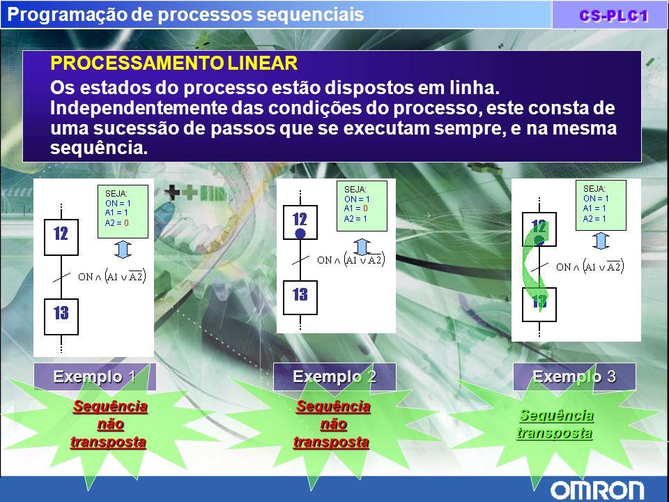 Programação de processos sequenciais PROCESSAMENTO LINEAR Os estados do processo estão dispostos em linha. Independentemente das condições do processo