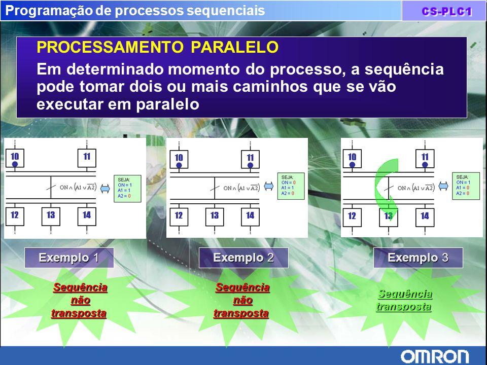 Programação de processos sequenciais PROCESSAMENTO PARALELO Em determinado momento do processo, a sequência pode tomar dois ou mais caminhos que se vã