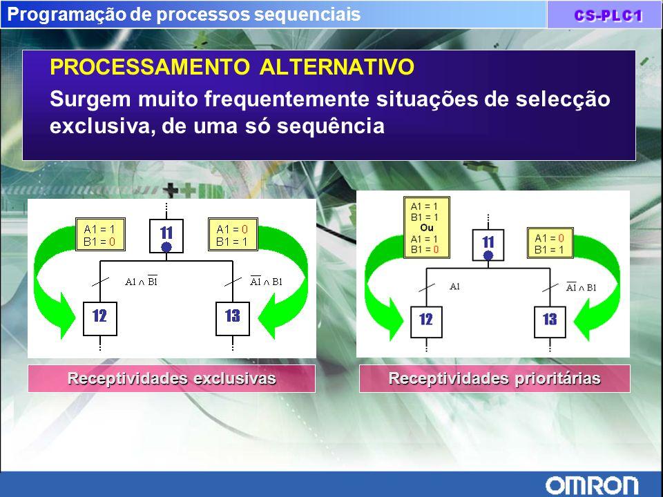 Programação de processos sequenciais PROCESSAMENTO ALTERNATIVO Surgem muito frequentemente situações de selecção exclusiva, de uma só sequência Recept