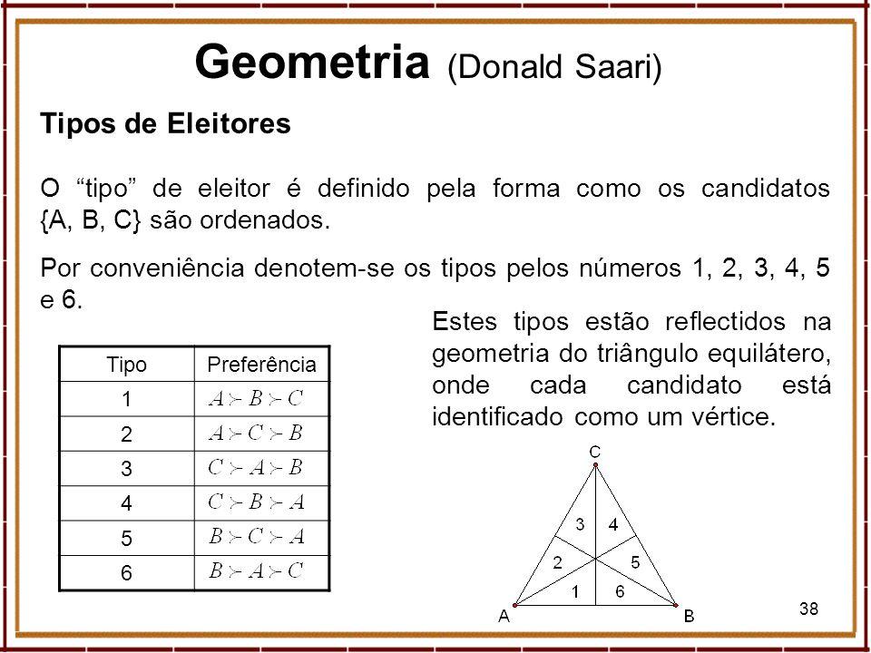 38 Geometria (Donald Saari) Tipos de Eleitores O tipo de eleitor é definido pela forma como os candidatos {A, B, C} são ordenados. Por conveniência de