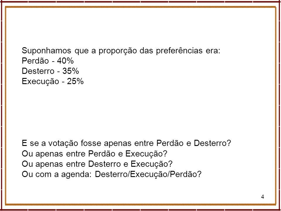 4 Suponhamos que a proporção das preferências era: Perdão - 40% Desterro - 35% Execução - 25% E se a votação fosse apenas entre Perdão e Desterro? Ou