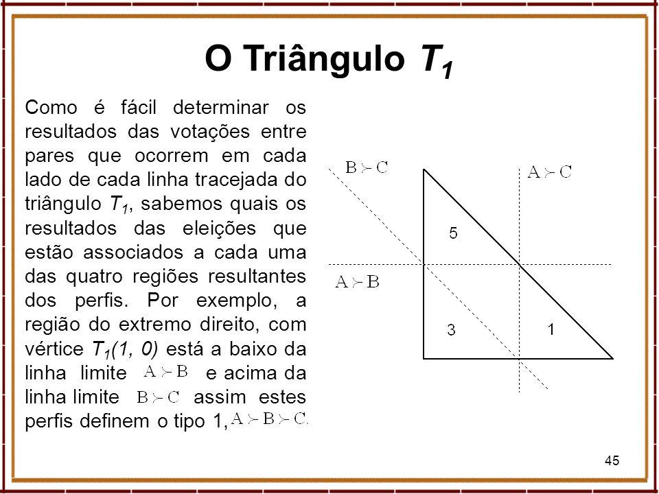 45 O Triângulo T 1 Como é fácil determinar os resultados das votações entre pares que ocorrem em cada lado de cada linha tracejada do triângulo T 1, s
