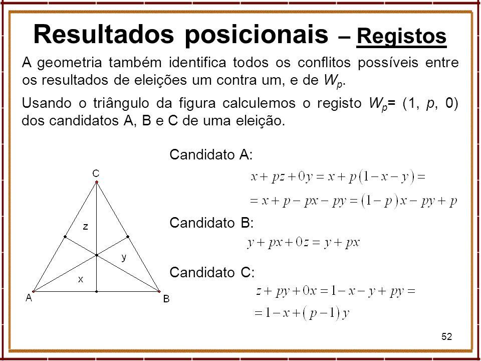 52 Resultados posicionais – RegistosRegistos A geometria também identifica todos os conflitos possíveis entre os resultados de eleições um contra um,