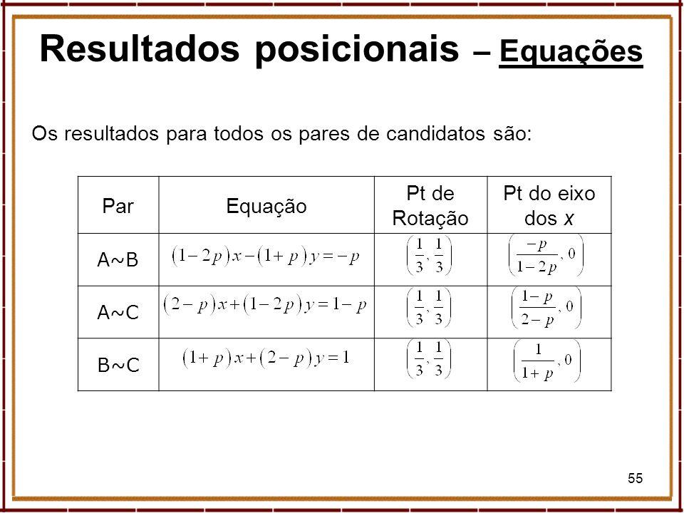 55 ParEquação Pt de Rotação Pt do eixo dos x A~B A~C B~C Os resultados para todos os pares de candidatos são: Resultados posicionais – EquaçõesEquaçõe