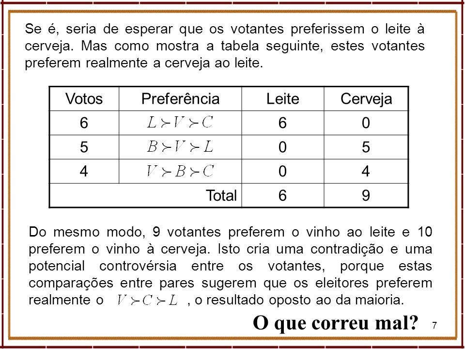 38 Geometria (Donald Saari) Tipos de Eleitores O tipo de eleitor é definido pela forma como os candidatos {A, B, C} são ordenados.