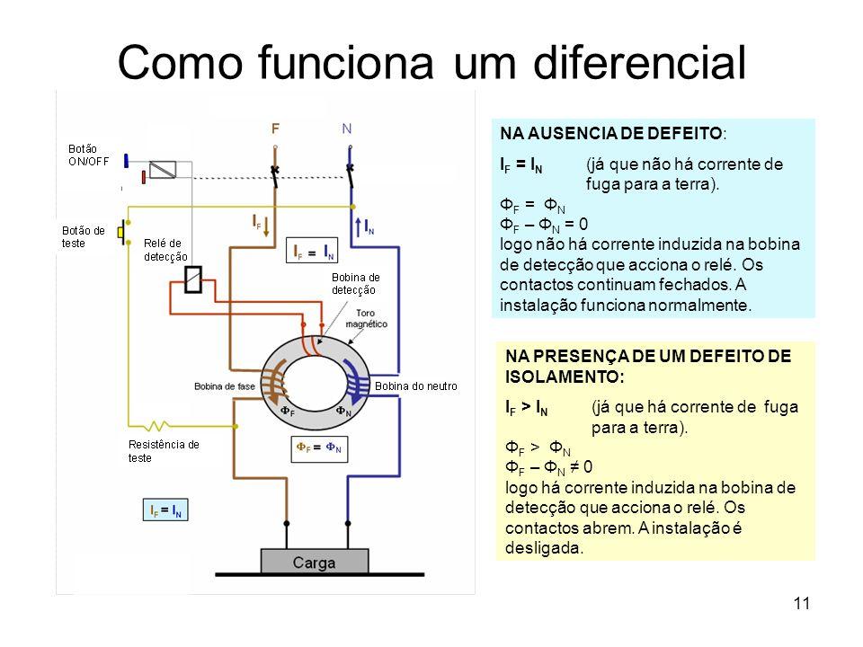 11 Como funciona um diferencial NA AUSENCIA DE DEFEITO: I F = I N (já que não há corrente de fuga para a terra).