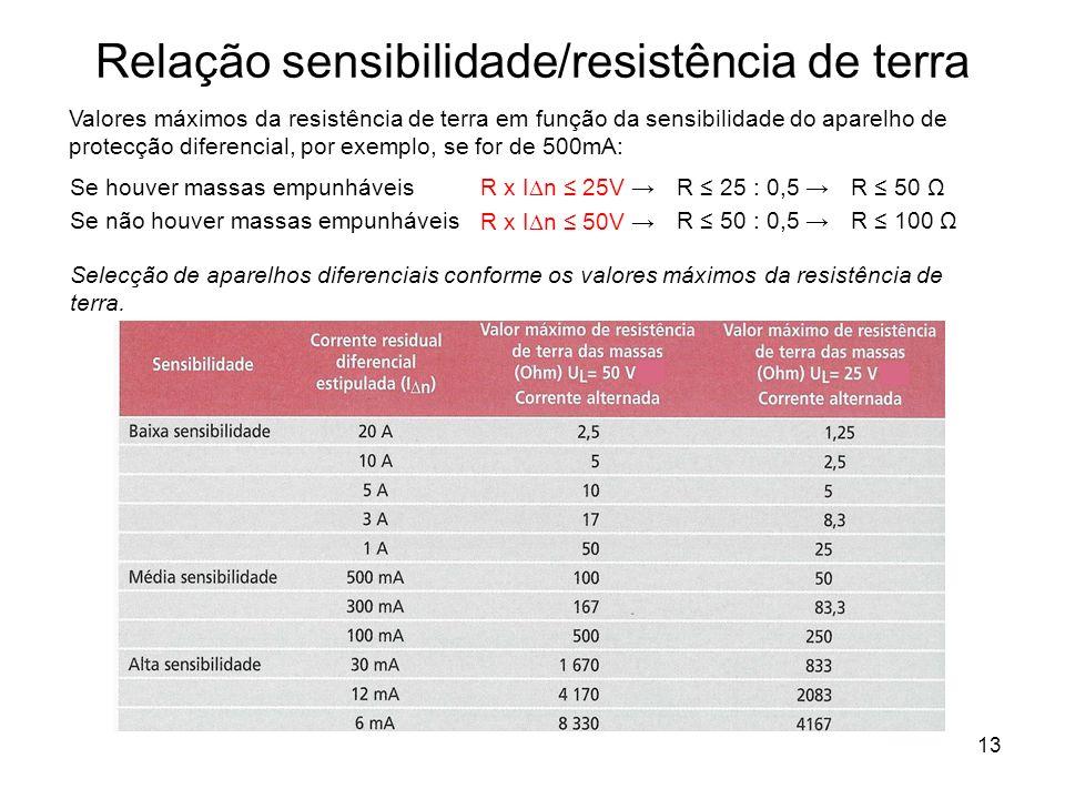 13 Relação sensibilidade/resistência de terra Se houver massas empunháveis Se não houver massas empunháveis R x I n 25V R x I n 50V R 25 : 0,5 R 50 : 0,5 R 50 Ω R 100 Ω Valores máximos da resistência de terra em função da sensibilidade do aparelho de protecção diferencial, por exemplo, se for de 500mA: Selecção de aparelhos diferenciais conforme os valores máximos da resistência de terra.
