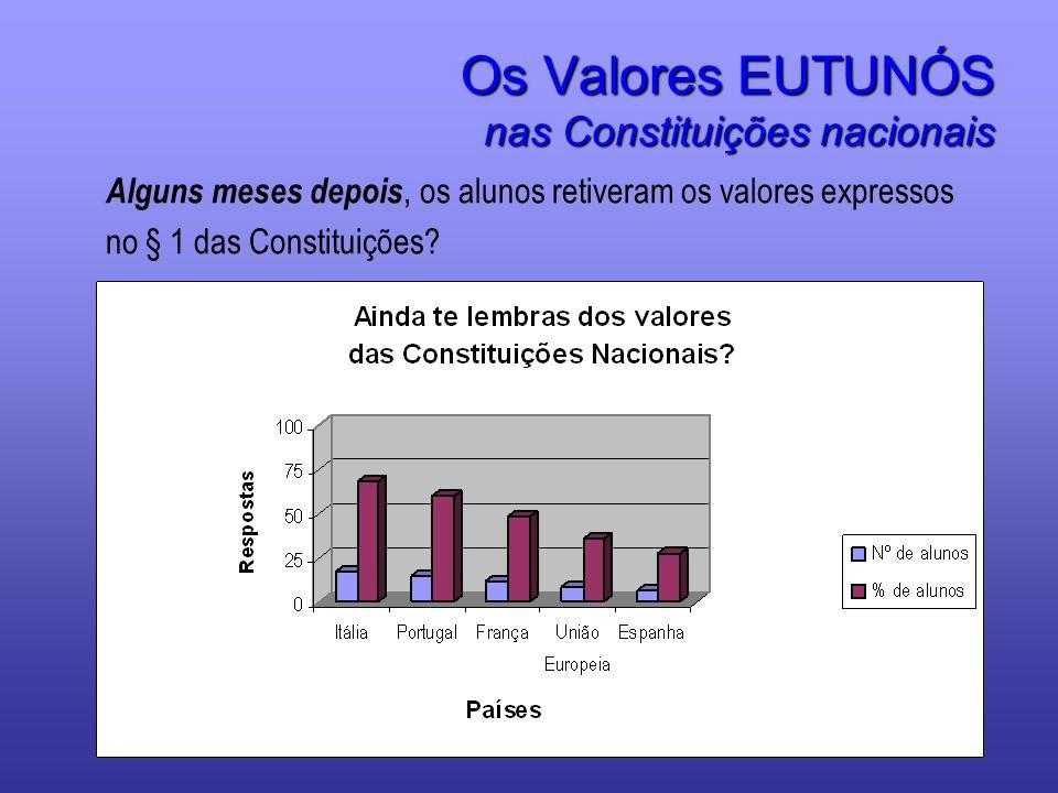 Os Valores EUTUNÓS nas Constituições nacionais Alguns meses depois, os alunos retiveram os valores expressos no § 1 das Constituições