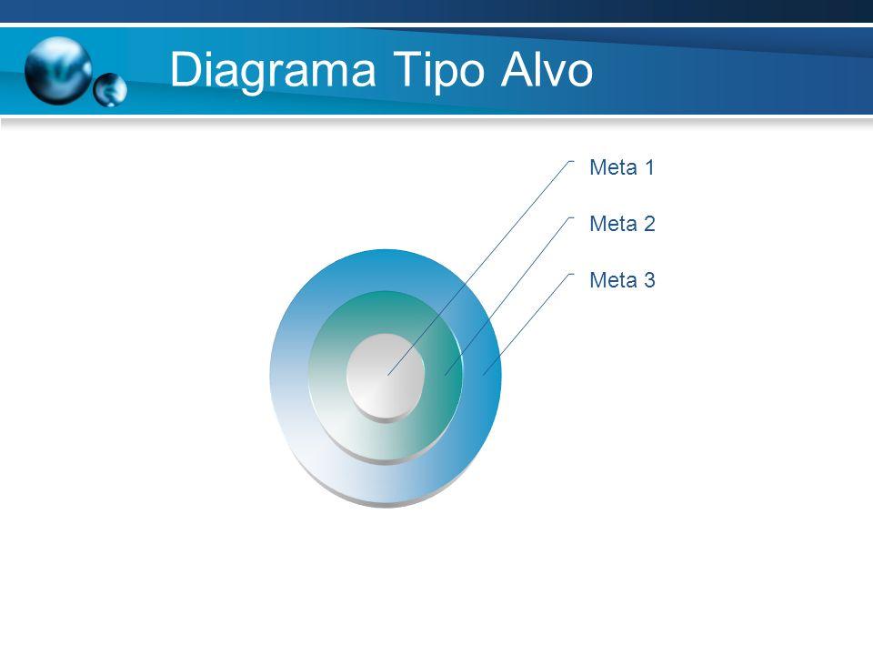 Diagrama Tipo Alvo Meta 1 Meta 2 Meta 3