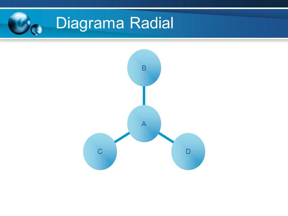 Diagrama Radial ABDC