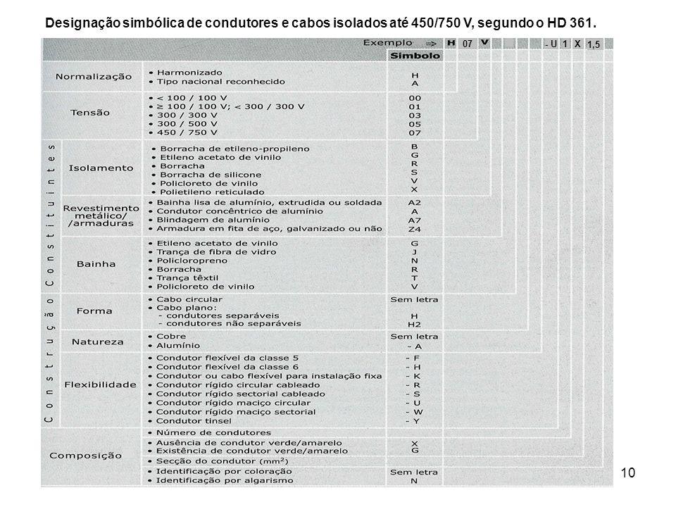 10 Designação simbólica de condutores e cabos isolados até 450/750 V, segundo o HD 361. 07- U1X 1,5