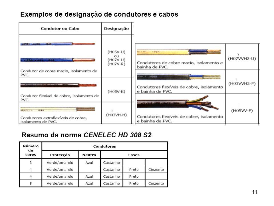 11 Exemplos de designação de condutores e cabos Resumo da norma CENELEC HD 308 S2