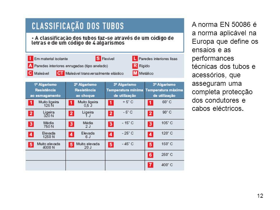12 A norma EN 50086 é a norma aplicável na Europa que define os ensaios e as performances técnicas dos tubos e acessórios, que asseguram uma completa