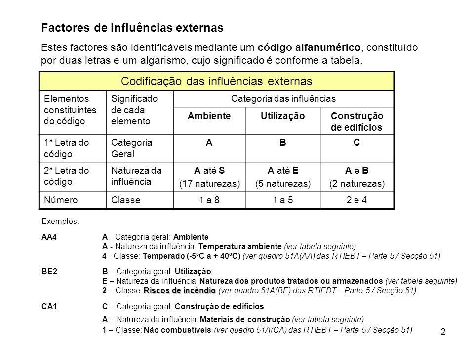 2 Factores de influências externas Estes factores são identificáveis mediante um código alfanumérico, constituído por duas letras e um algarismo, cujo