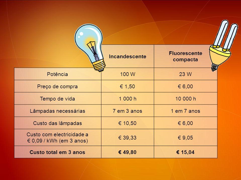 Incandescente Fluorescente compacta Potência100 W23 W Preço de compra 1,50 6,00 Tempo de vida1 000 h10 000 h Lâmpadas necessárias7 em 3 anos1 em 7 ano