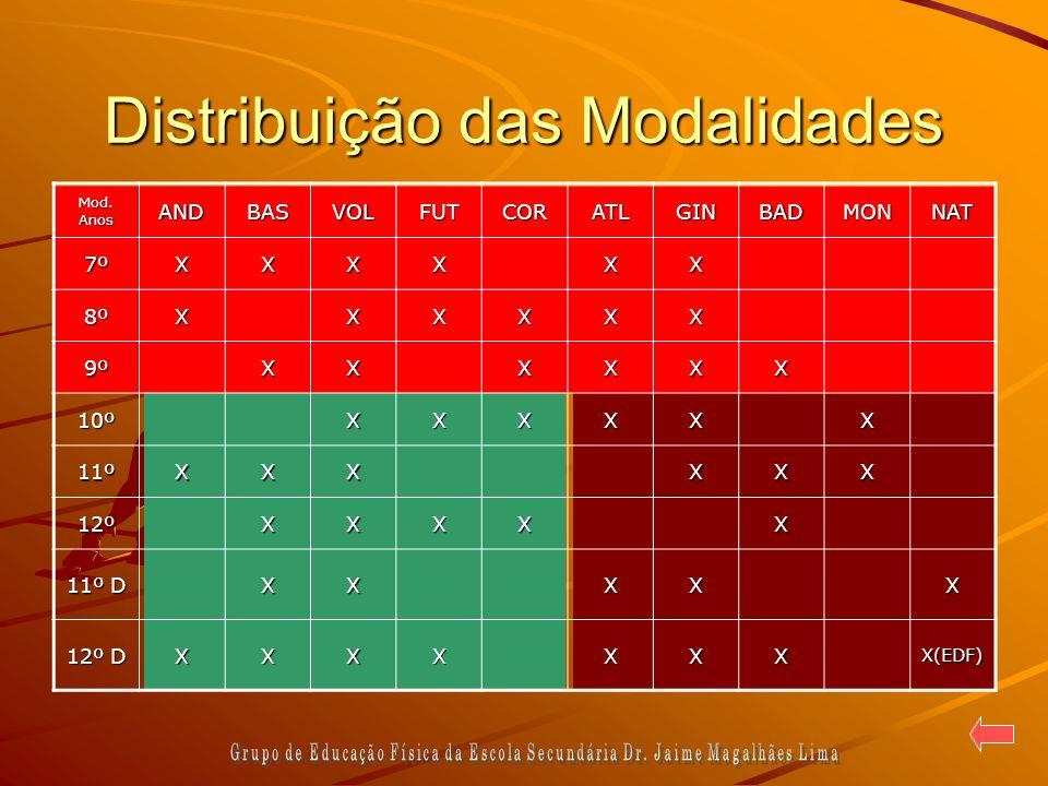 Distribuição das Modalidades Mod. Anos ANDBASVOLFUTCORATLGINBADMONNAT7ºXXXXXX 8ºXXXXXX 9ºXXXXXX 10ºXXXXXX 11ºXXXXXX 12ºXXXXX 11º D XXXXX 12º D XXXXXXX