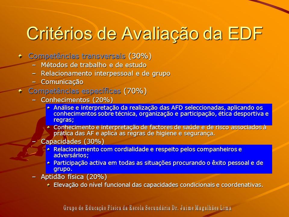 Critérios de Avaliação da EDF Competências transversais (30%) –Métodos de trabalho e de estudo –Relacionamento interpessoal e de grupo –Comunicação Co