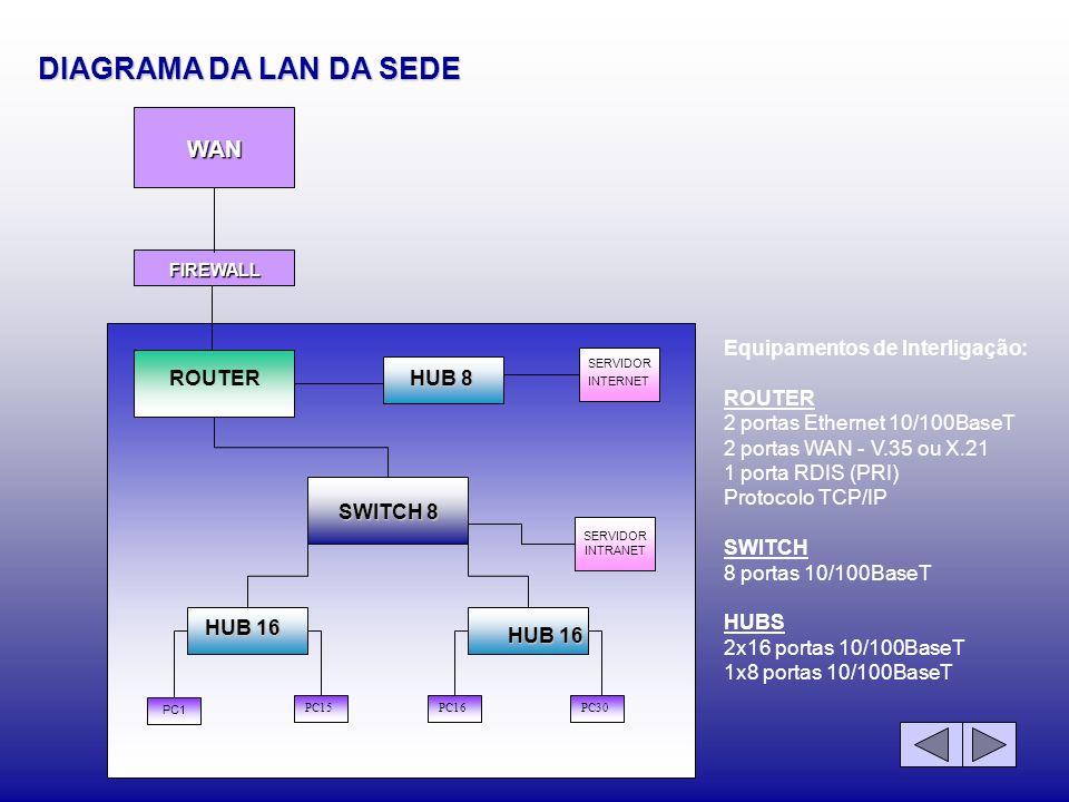 DIAGRAMA DA LAN DA SEDE Equipamentos de Interligação: ROUTER 2 portas Ethernet 10/100BaseT 2 portas WAN - V.35 ou X.21 1 porta RDIS (PRI) Protocolo TC