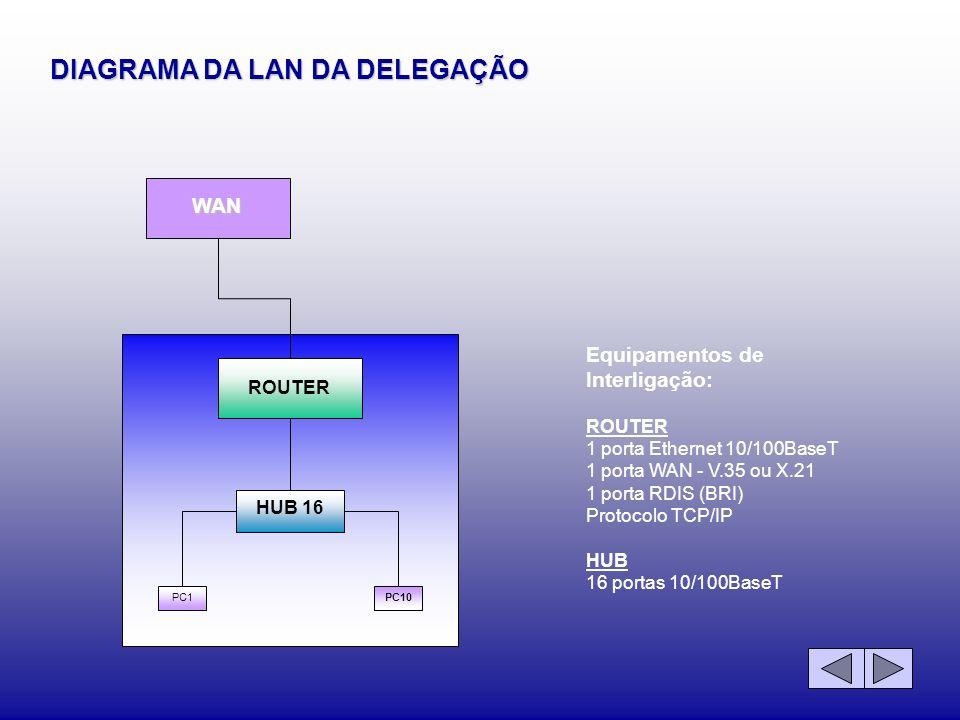 DIAGRAMA DA LAN DA DELEGAÇÃO WAN ROUTER HUB 16 PC1PC10 Equipamentos de Interligação: ROUTER 1 porta Ethernet 10/100BaseT 1 porta WAN - V.35 ou X.21 1