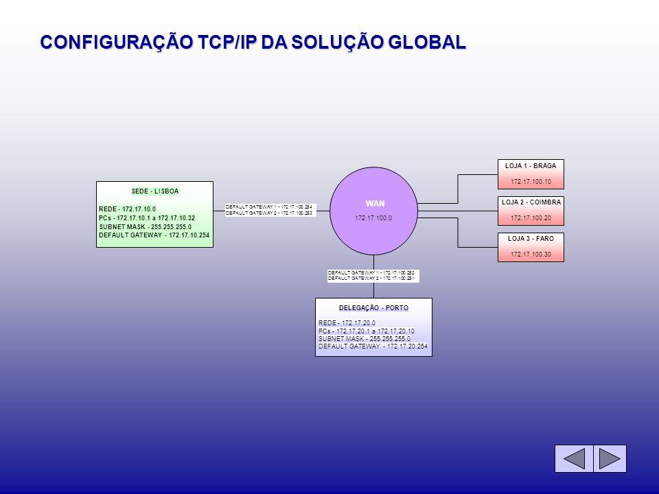 CONFIGURAÇÃO TCP/IP DA SOLUÇÃO GLOBAL WAN 172.17.100.0 SEDE - LISBOA REDE - 172.17.10.0 PCs - 172.17.10.1 a 172.17.10.32 SUBNET MASK - 255.255.255.0 D