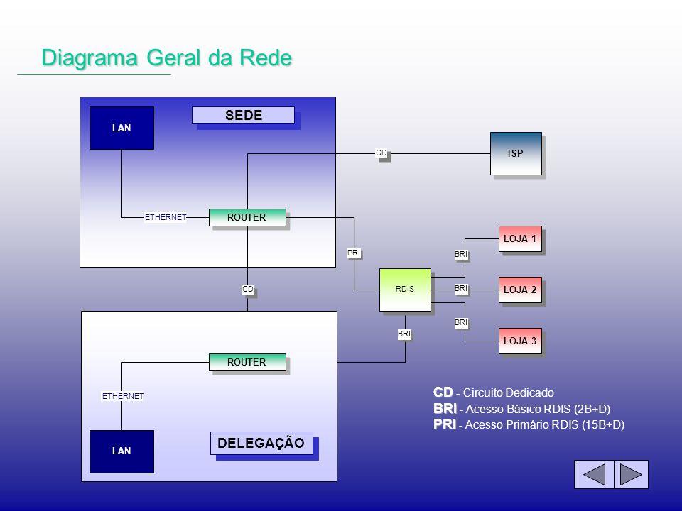 Diagrama Geral da Rede SEDE LAN ROUTER ETHERNET RDIS PRI LOJA 1 LOJA 3 LOJA 2 BRI ISP CD LAN ROUTER CD ETHERNET DELEGAÇÃO CD CD - Circuito Dedicado BR